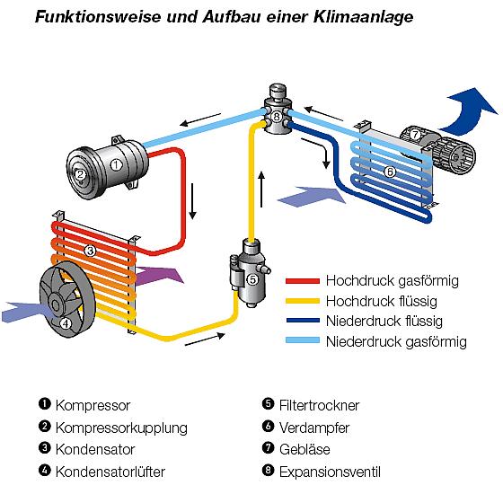 Kfz Bichler - Klimaanlagen Service Waeco